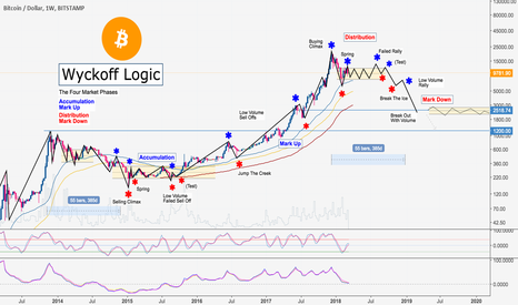 BTCUSD: Bitcoin Wyckoff Logic: The Four Market Phases (possible 2600$)