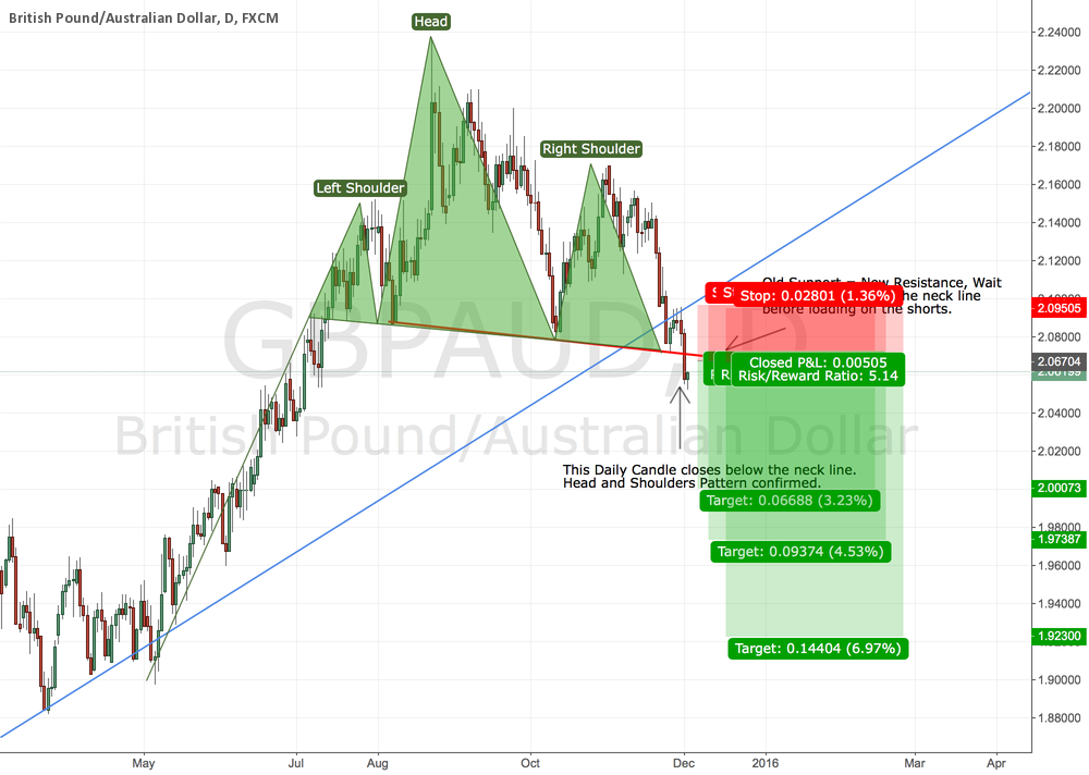 GBPAUD - Head and Shoulders Pattern Confirmed, Get Ready