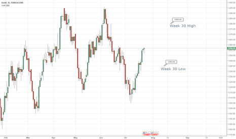 XAUUSD: GOLD expected to move higher