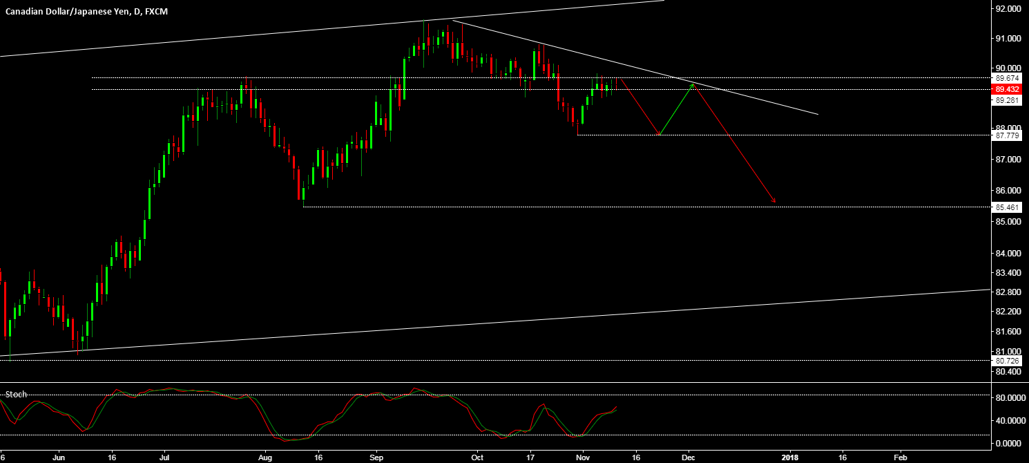 CAD/JPY - AT A KEY STRUCTURE LEVEL