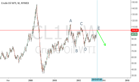 CL1!: oil2