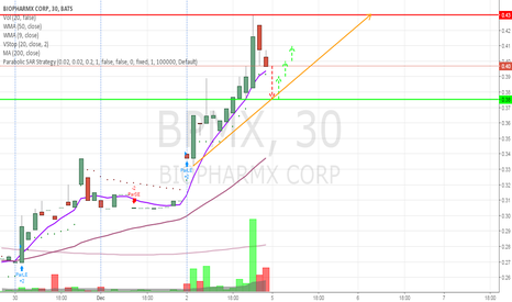 BPMX: Morning deep and moving on