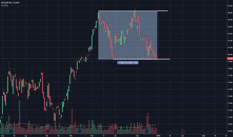 BDC: NYSE: BDC / okupacja wsparcia / podaż i kierunek spadkowy