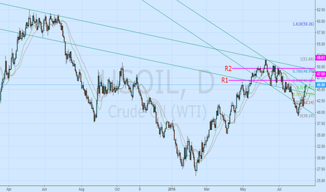 USOIL: Bull trend in long-term objectives: 49.61