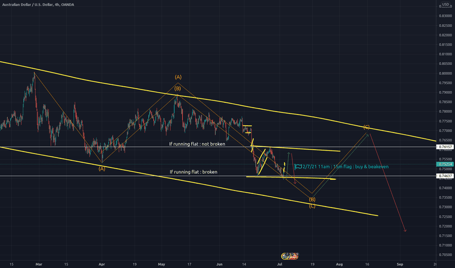 Wave trading : AUDUSD 4h running flat