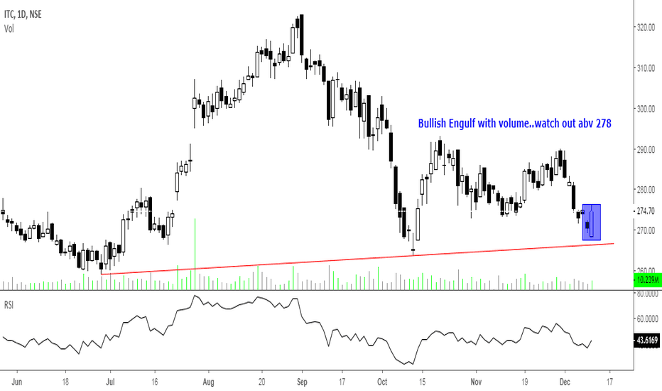 ITC: Bullish Engulf with volume..watch out abv 278