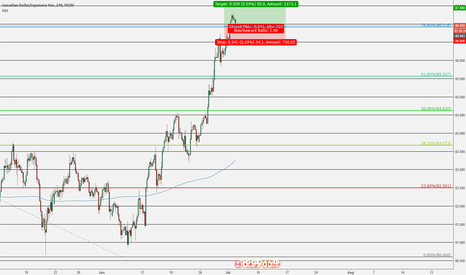 CADJPY: CADJPY On Course To Hit 87.5 Level?