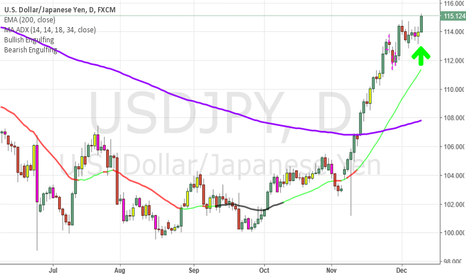 USDJPY: USDJPY- Getting ready for take off!