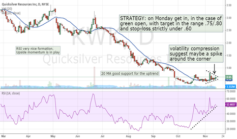KWK: SWING PLAY FOR MONDAY : Volatily Compression + RSI + MA 20