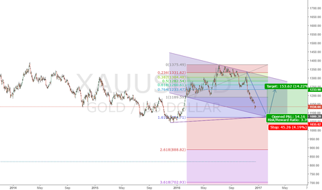 XAUUSD: Gold Buy Limit 1080