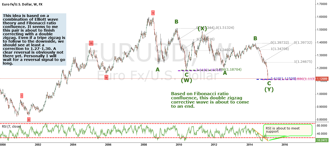 EURUSD Possible reversal?