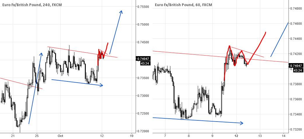 EURGBP - Start of big next Move Up?