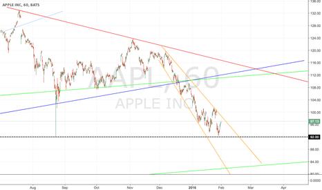 AAPL: AAPL Hourly Trendline Support/ Resistance