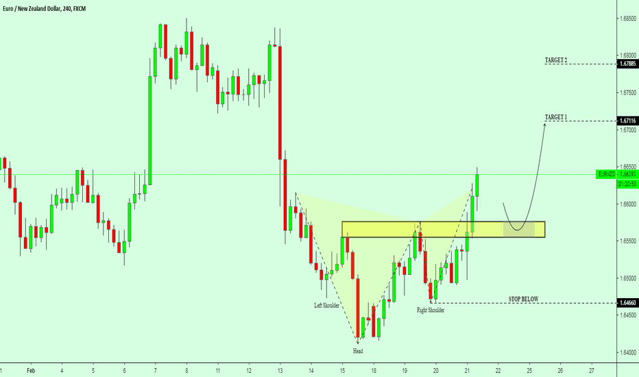 EURNZD: EURNZD / H4 / Head and Shoulders Bottom