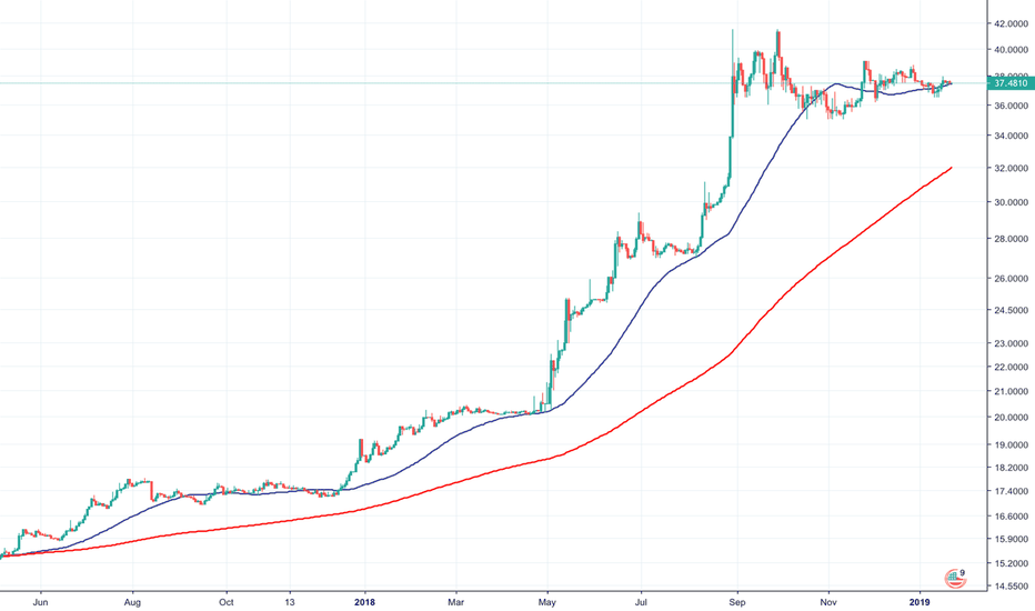 USDARS: $USDARS 50ma has held support for 20 months