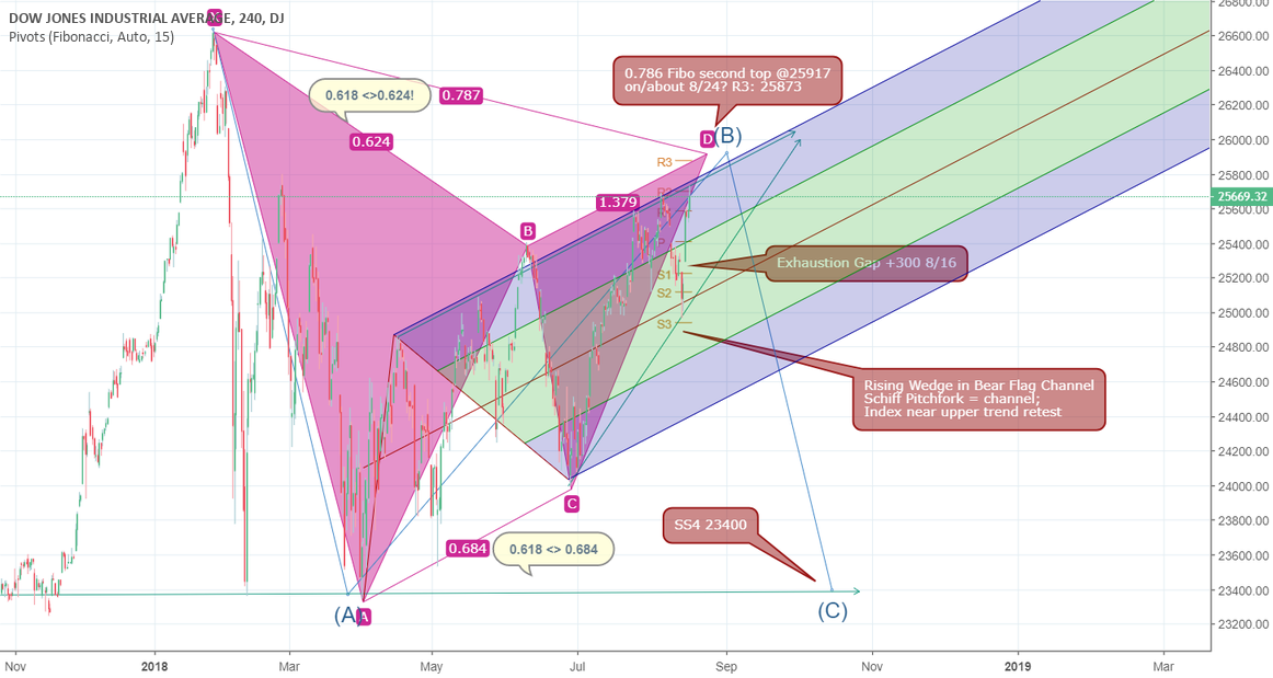 US 30 Bearish Gartley Formation near complete: Bear Flag Channel