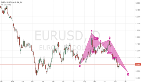 EURUSD: eurusd after fed rate hike in december