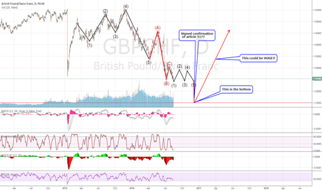 GBPCHF: GBPCHF now in consolidation until article 51