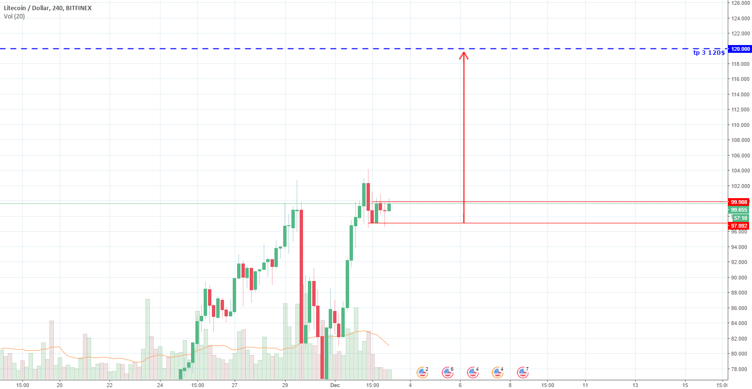 LTCUSD how to trade