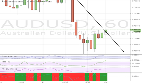AUDUSD: Long for next couple hours (till midnight EST)