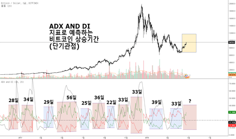 BTCUSD: ADX AND DI 지표로 예측하는 비트코인 상승기간 (단기관점)