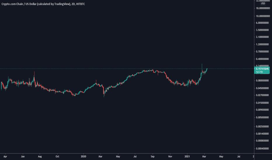 monaco btc tradingview btc markets poli mokėjimai