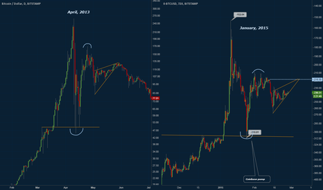 BTCUSD: Historical Analysis: Anatomy of a bubble
