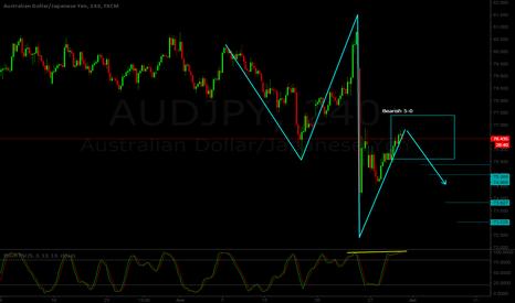 AUDJPY: AUD/JPY H4 - Short setup - Bearish 5-0 pattern