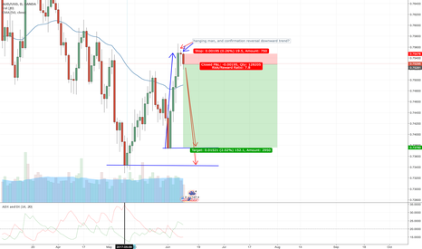 AUDUSD: hanging man & confirmation, daily chart, reversal? downtrend?