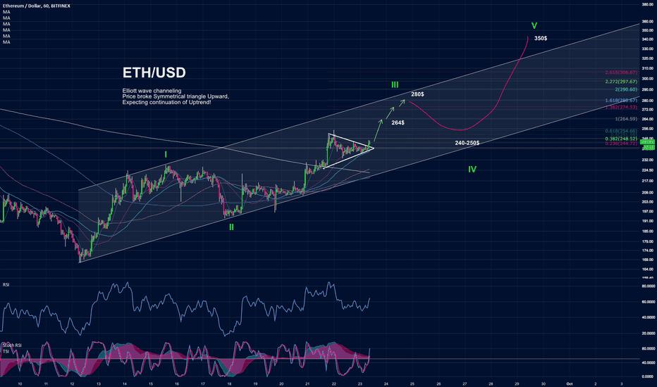 ETHUSD: ETH vs. US Dollar: Symmetrical Triangle, Elliott Channeling