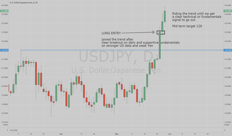 USDJPY: Riding USDJPY trend after clear DAILY breakout