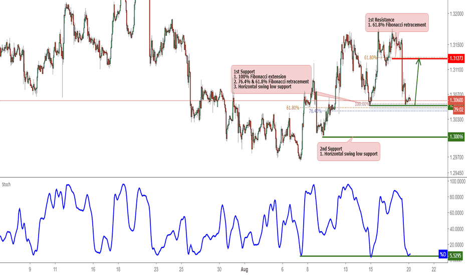 USDCAD: USDCAD Bounced Off Support, Prepare For A Further Rise!