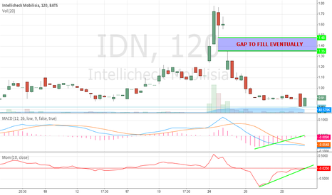 IDN: BULLISH Harami on the 2HR Chart