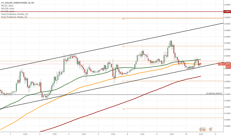 USDDKK: USD/DKK 1H Chart: Bulls likely to prevail