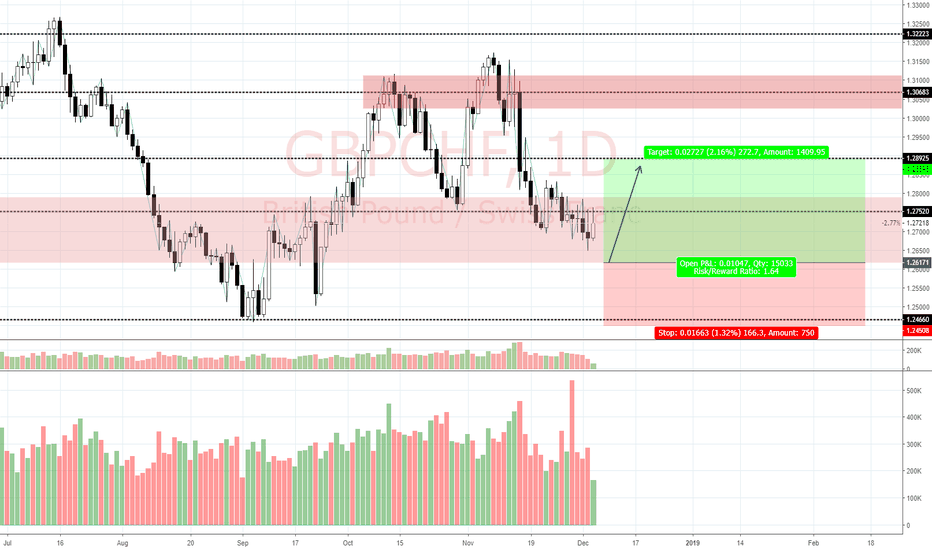 GBPCHF: View on GBP/CHF (6/12/18)