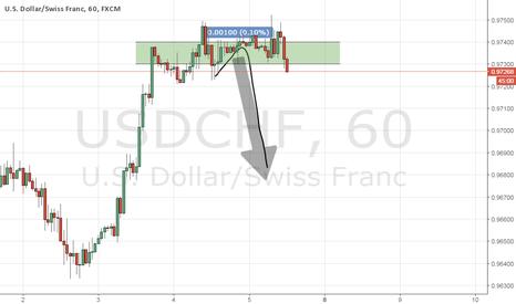 USDCHF: USD/CHF: 15 MIN PRIOR TO NFP