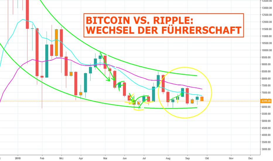 BTCUSD: Bitcoin vs. Ripple: Wechsel der Führerschaft