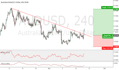 AUDUSD: AUDUSD BREAK ABOVE