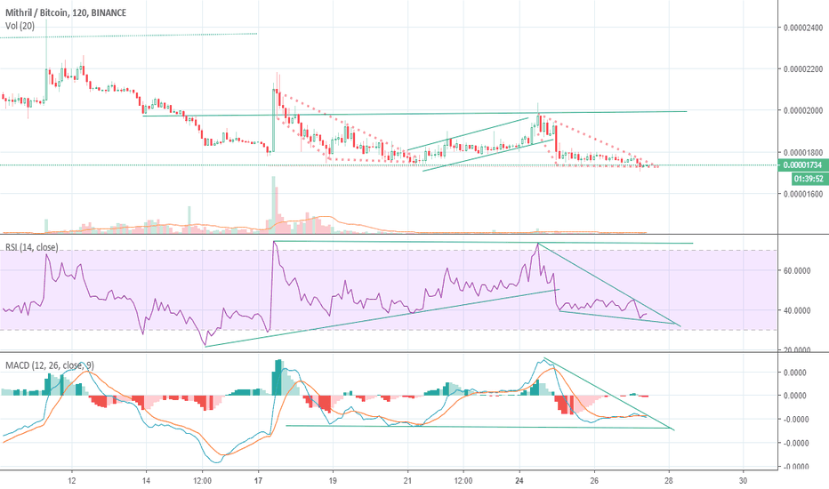 MITHBTC: $MITH is looking to breakout soon.