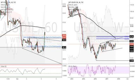 USOIL: USOIL (1H)- Will take $1.57 (-3.00% move) profit on short pos