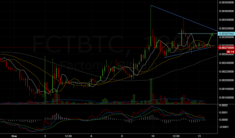 FCTBTC: FCT. Короткий срок