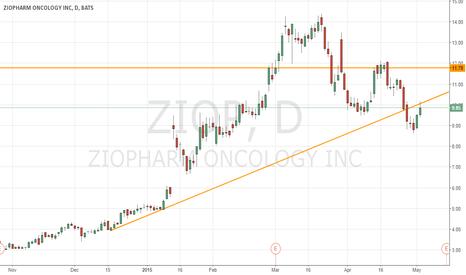 ZIOP: Short the broken trendline on ZIOP