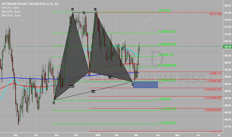 AUDCLP: AUD/CLP Analysis - Bullish Gartley