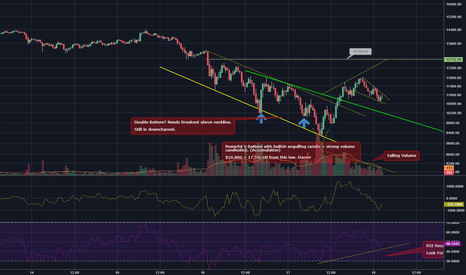 BTCUSD: Bitcoin easily recovers 17.5% within one day + v-bottom.