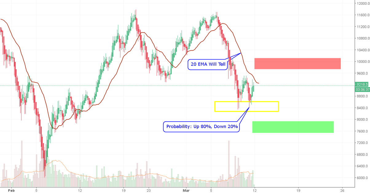 Trading At Breakout/Breakdown Ain't Good In This Market