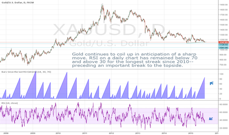 XAUUSD: Gold coiling up for major breakdown