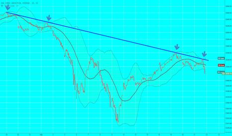 DJI: Dow im Abwärtstrend