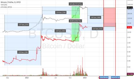 BTCUSD: Consolidation & TO DA MOON :)
