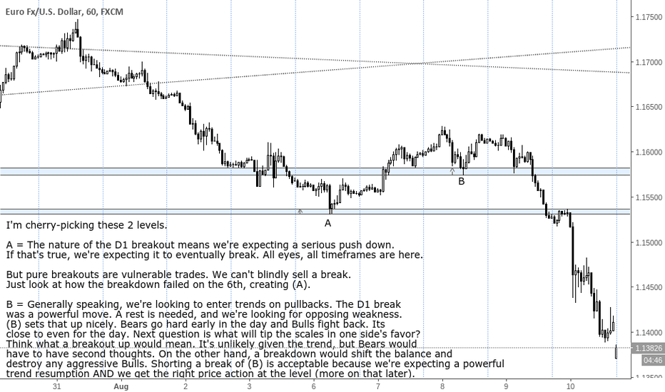 EURUSD: Levels introduction, ideal scenarios in EUR/USD