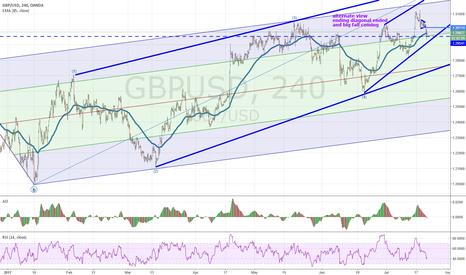 GBPUSD: gbpusd could be bearish